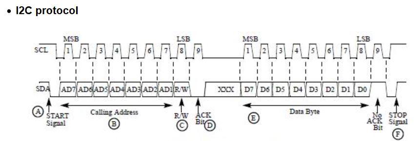 I2C_protokol